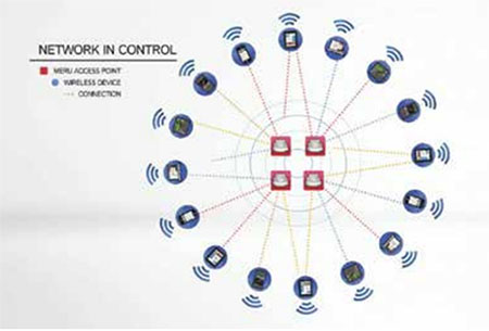 Controlled Network